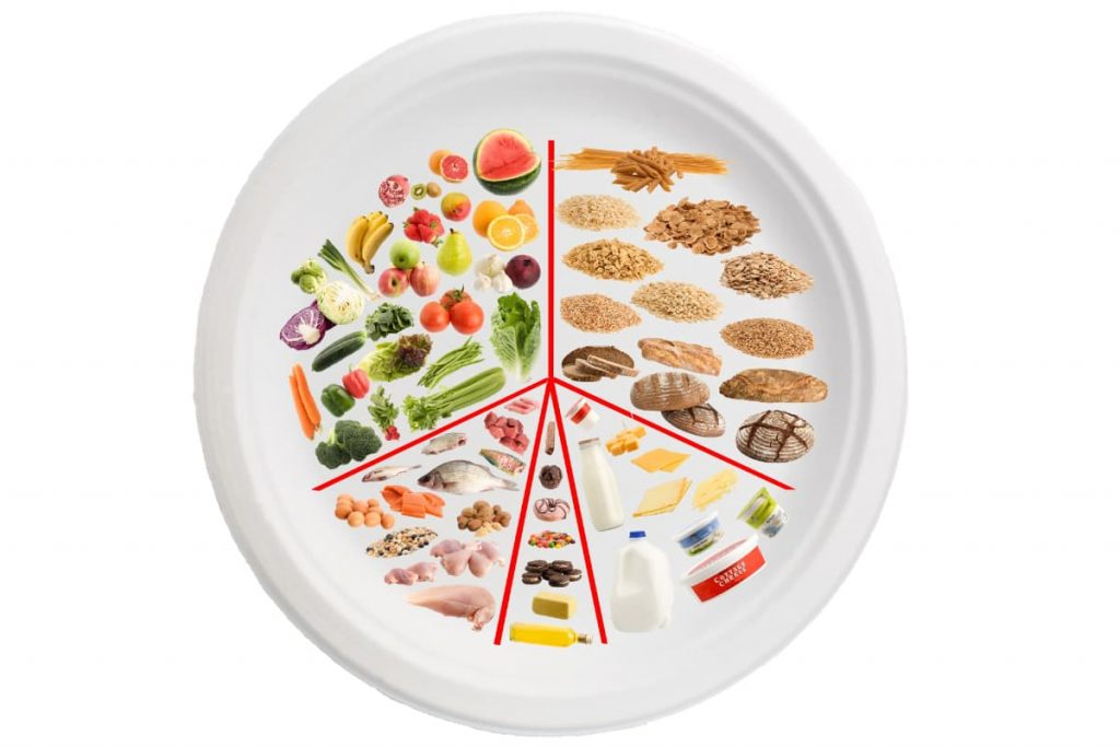 Eat Well guide balanced diet